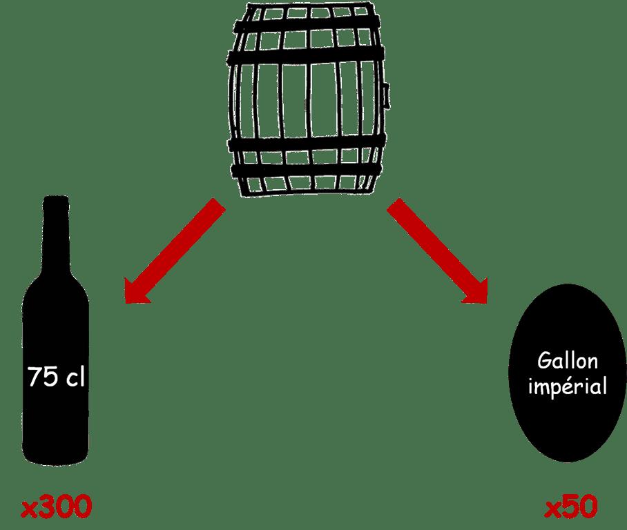 bouteille-75cl-barrique-225l-gallon-imprial-50